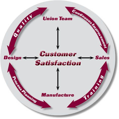 relationship between service quality and customer retention Strong positive correlation between service quality and customer satisfaction  relationship between customer  impact of customer satisfaction on customer.